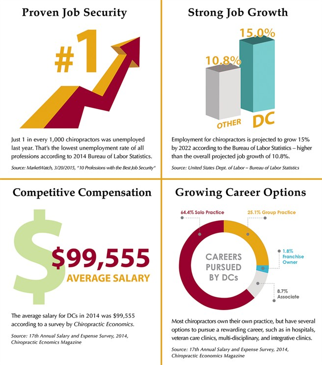 Chiropractic: A Solid Career Investment - Earn a Degree