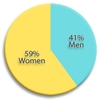 Pie chart of gender breakdown