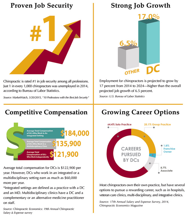 Chiropractor career outlook, job growth, salary infographic