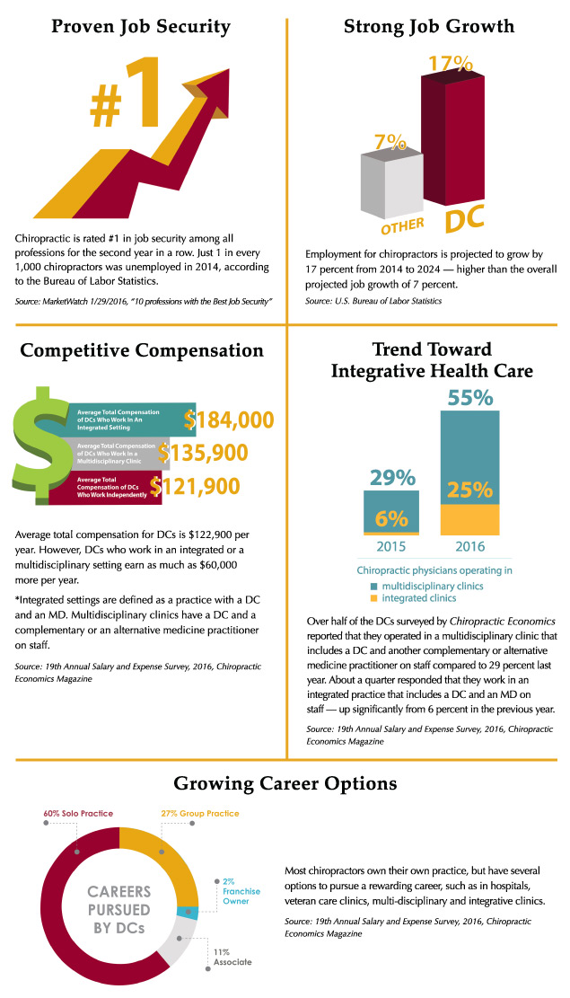 DC-Infographic -Flyer -with -Text -2_28_17