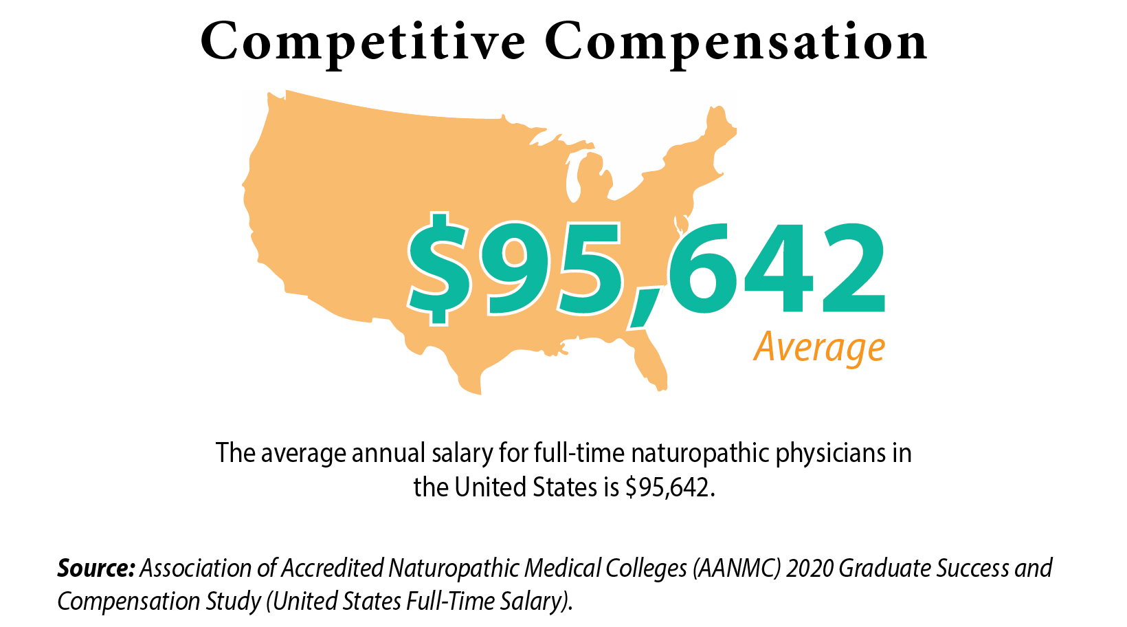 competitive compensation $95,642 average salary