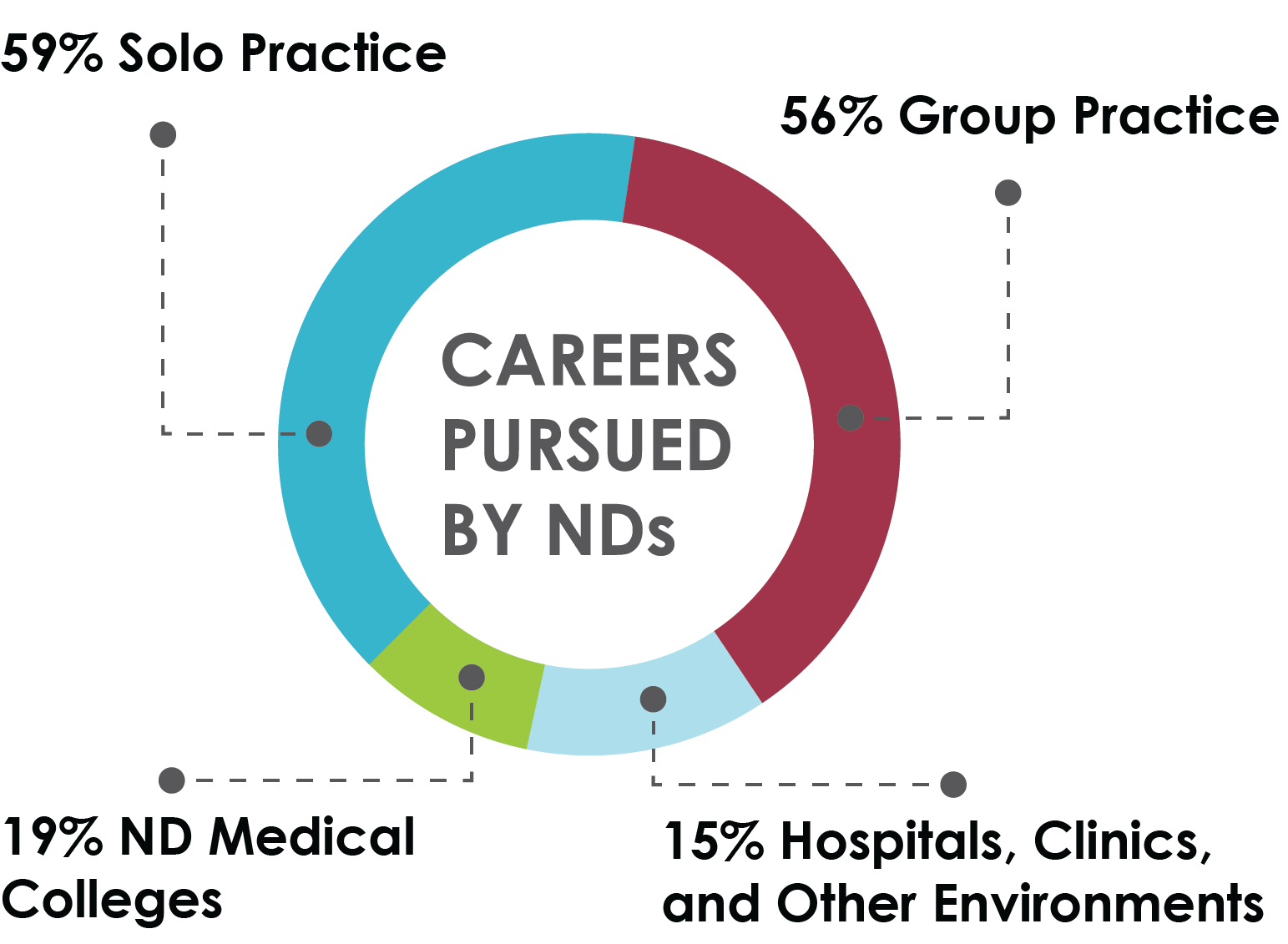 careers pursued by NDs chart