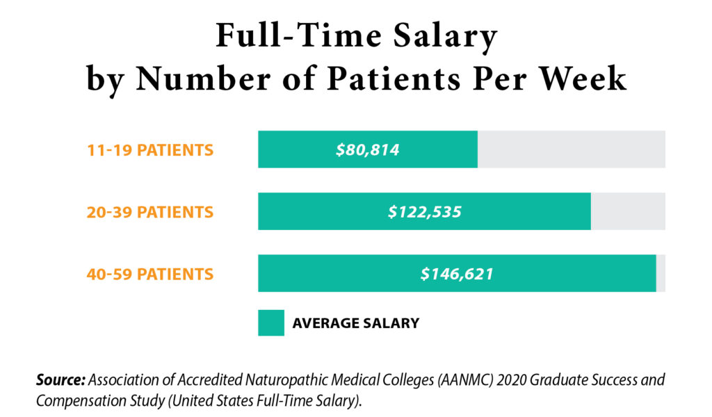 full time salary by number of patients per week chart