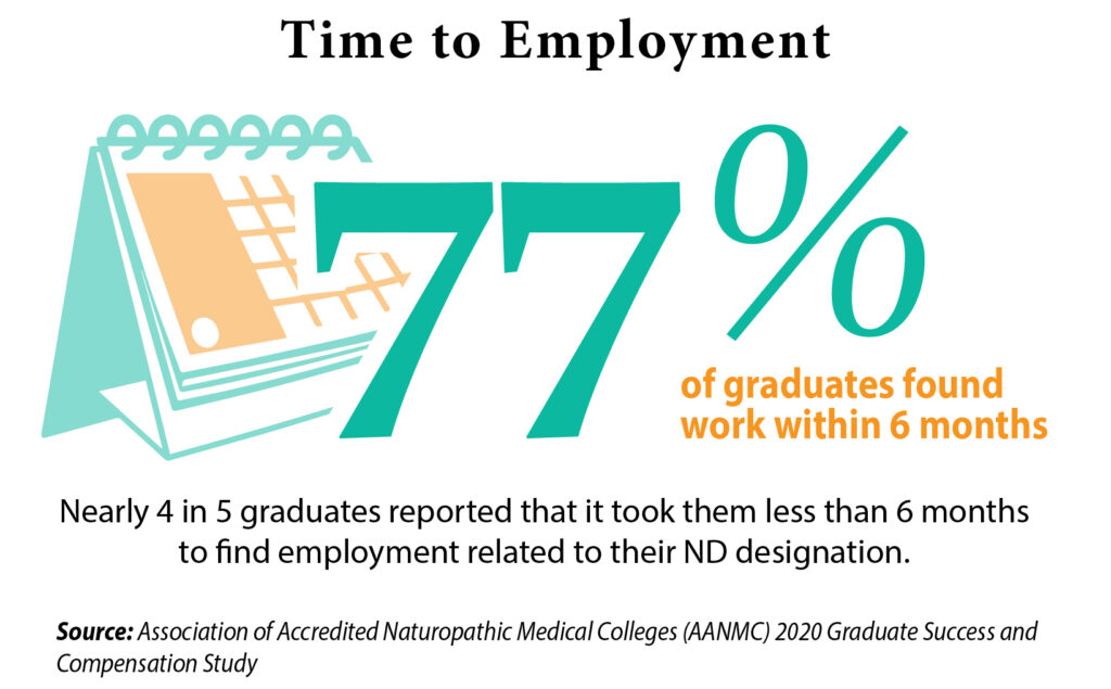 time to employment 77% of graduates found work within 6 months graphic