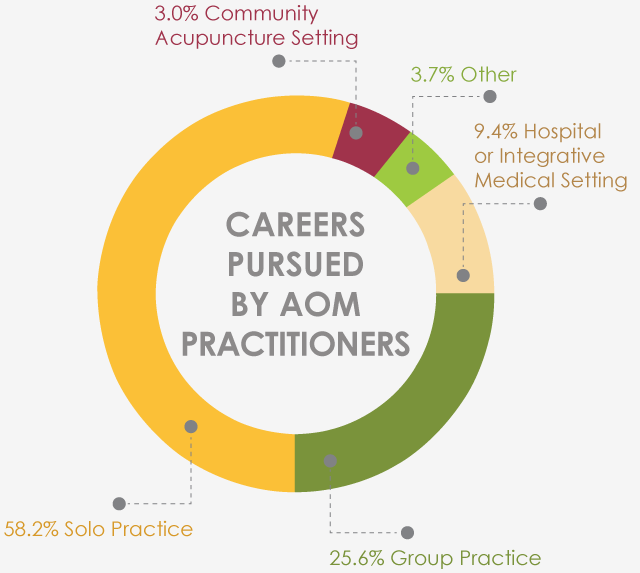 careers pursued by AOM practitioners graphic