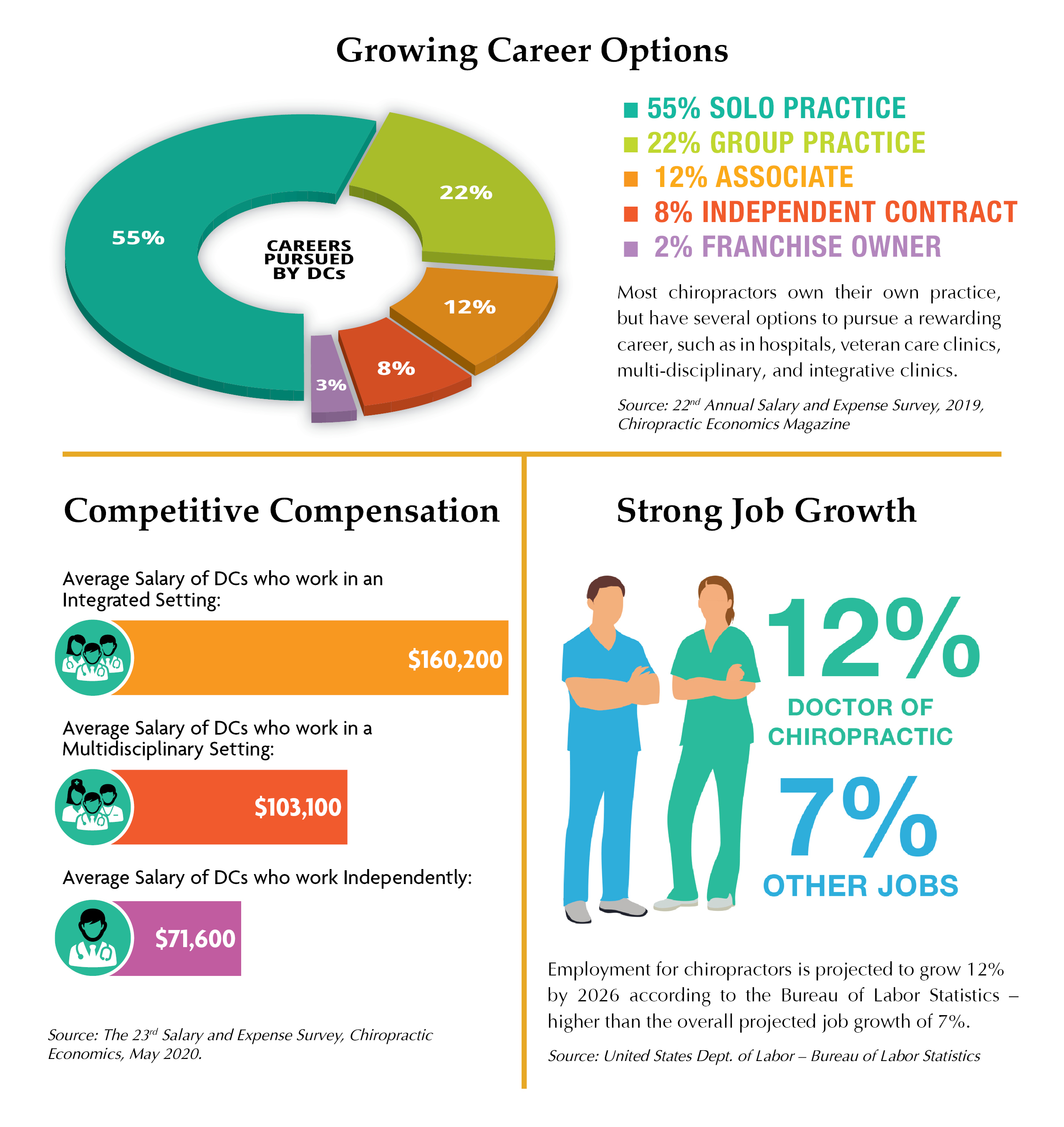 Chiropractic career options, competitive compensation, and job growth infographic