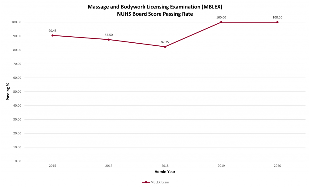 Massage and Bodywork Licensing Examination NUHS board score passing rate charts