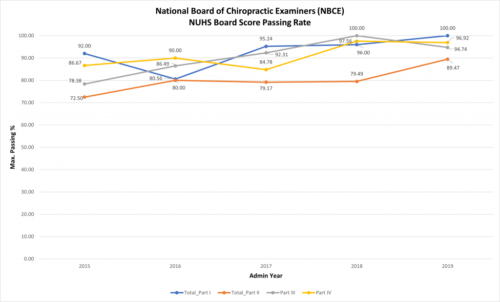 national board of chiropractic examiners NUHS board score passing rate charts