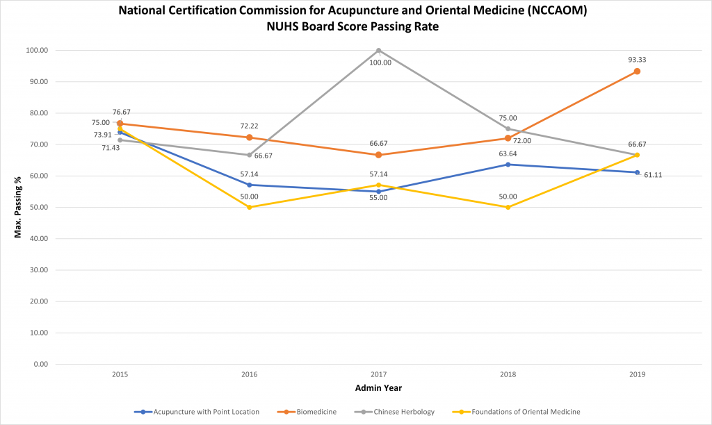 national certification commission for acupuncture and oriental medicine NUHS board score passing rate charts